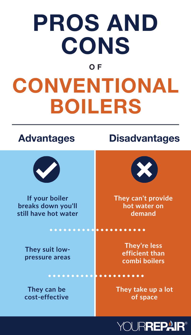 Pros and Cons of Conventional Boilers